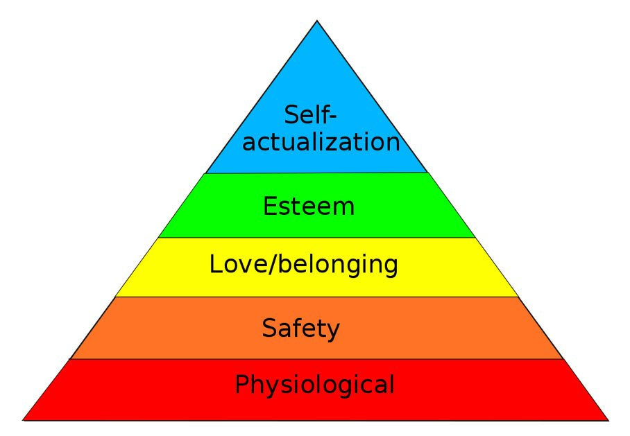 Abraham Maslov pyramid